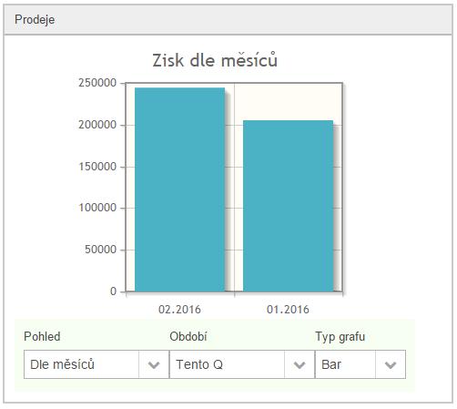 vaadin_stats_chart